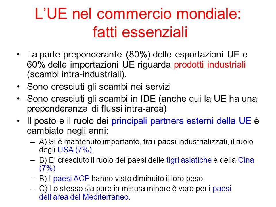 L'UE nel commercio mondiale: fatti essenziali