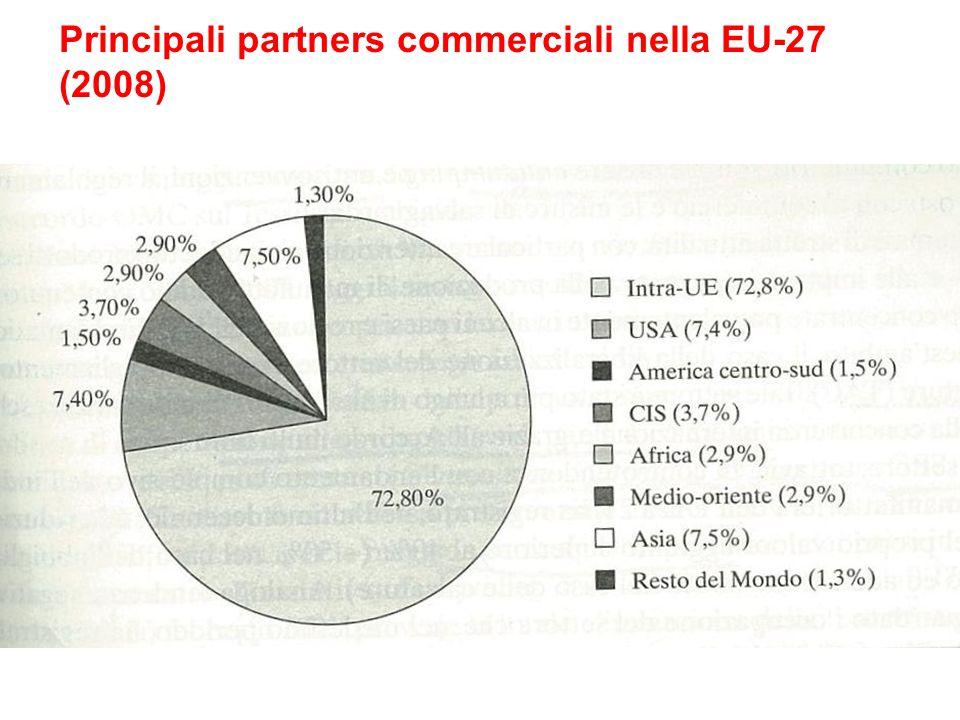 Principali partners commerciali nella EU-27 (2008)