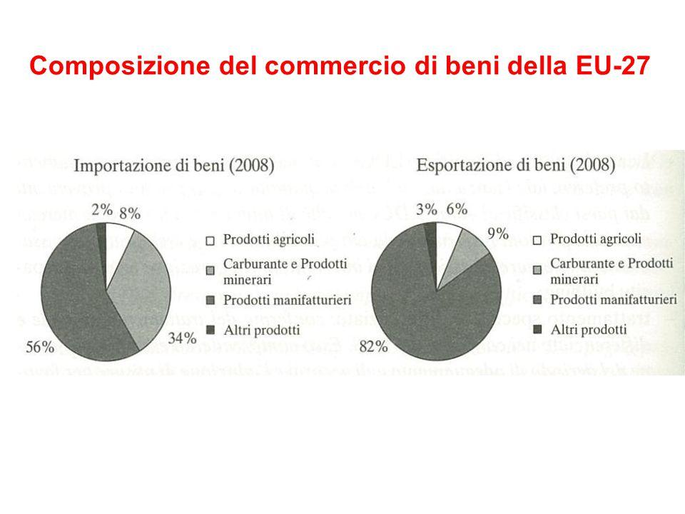 Composizione del commercio di beni della EU-27