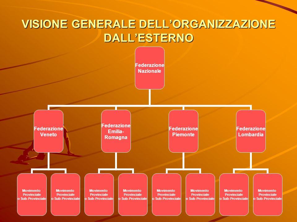 VISIONE GENERALE DELL'ORGANIZZAZIONE DALL'ESTERNO