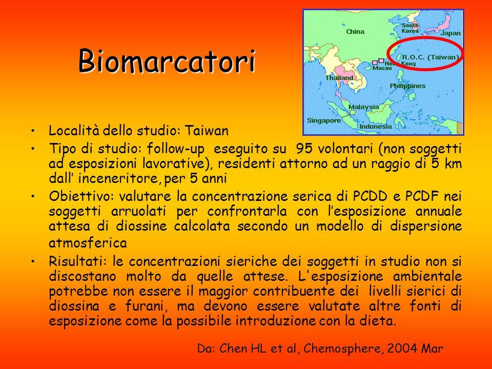 Biomarcatori Località dello studio: Taiwan