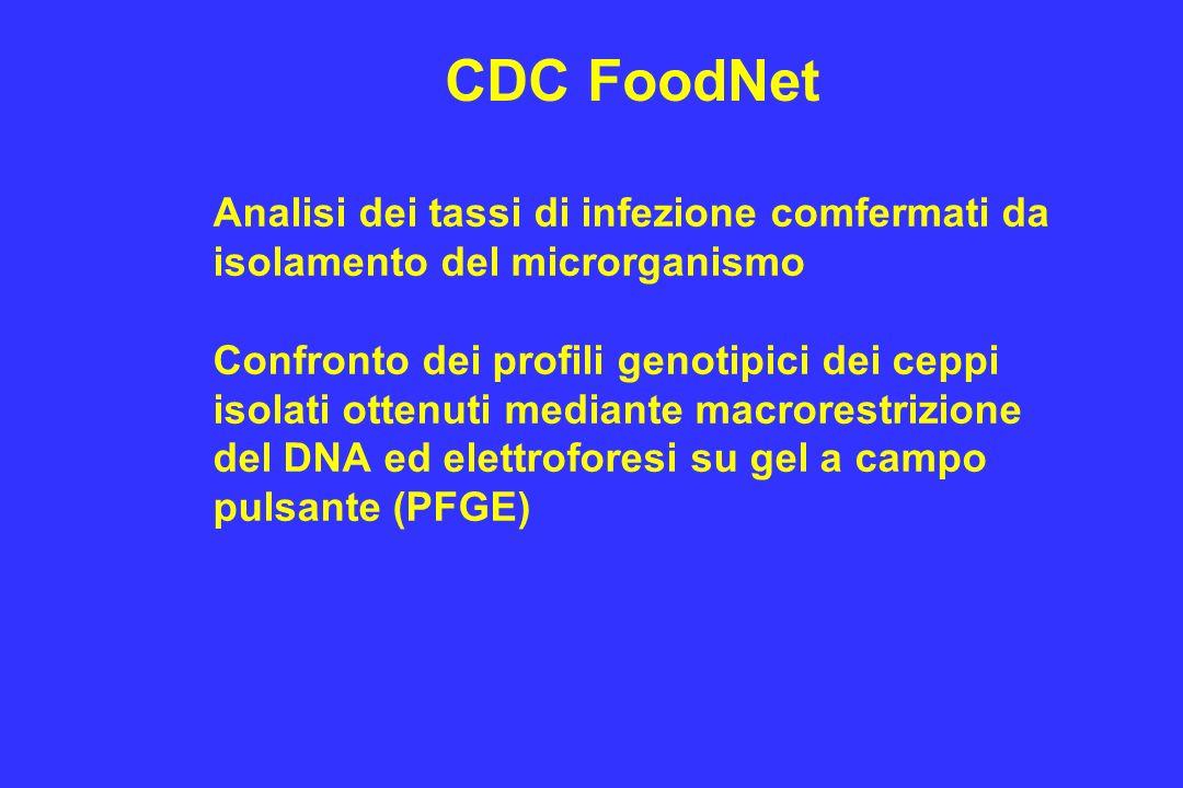CDC FoodNet