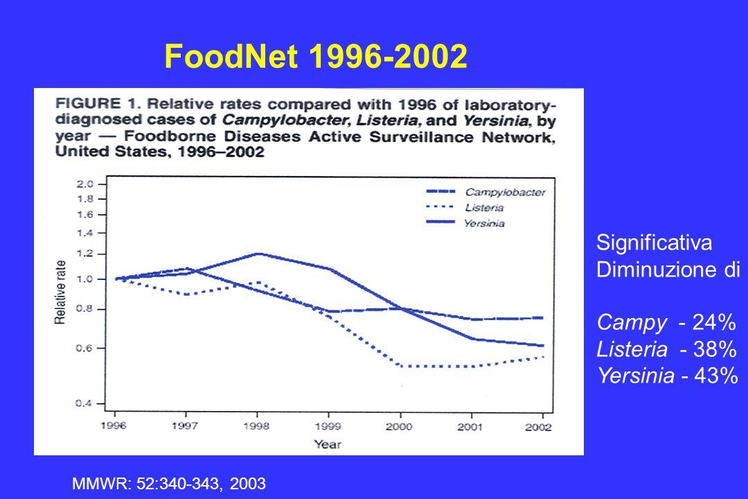 FoodNet 1996-2002 Significativa Diminuzione di Campy - 24%