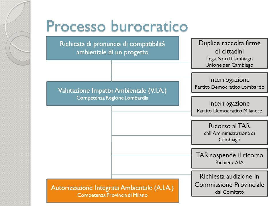 Processo burocraticoRichiesta di pronuncia di compatibilità ambientale di un progetto. Duplice raccolta firme.