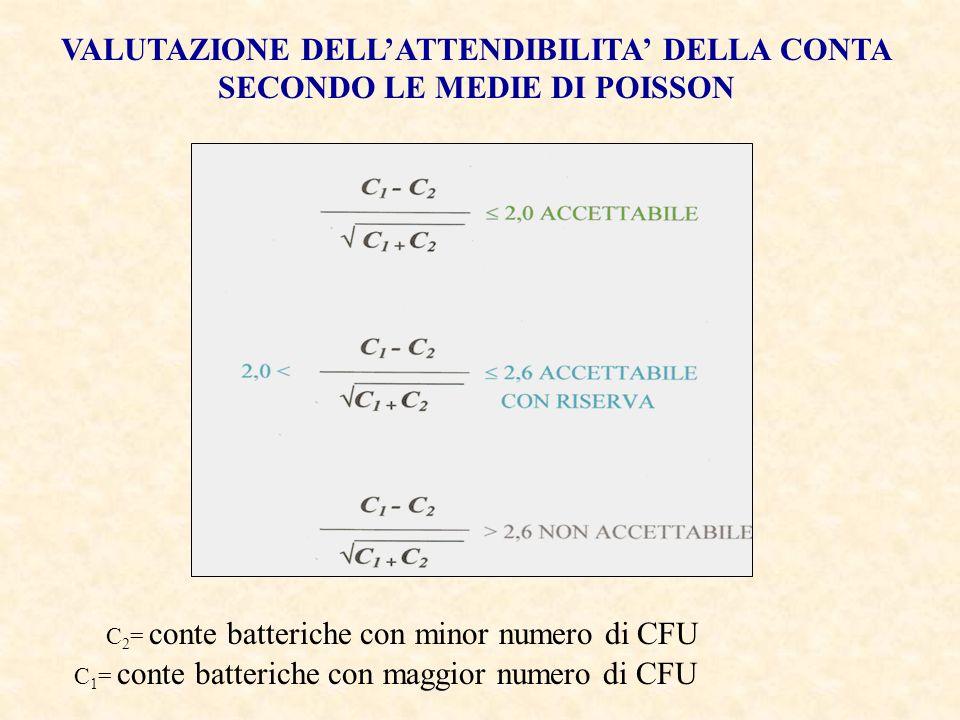 VALUTAZIONE DELL'ATTENDIBILITA' DELLA CONTA SECONDO LE MEDIE DI POISSON