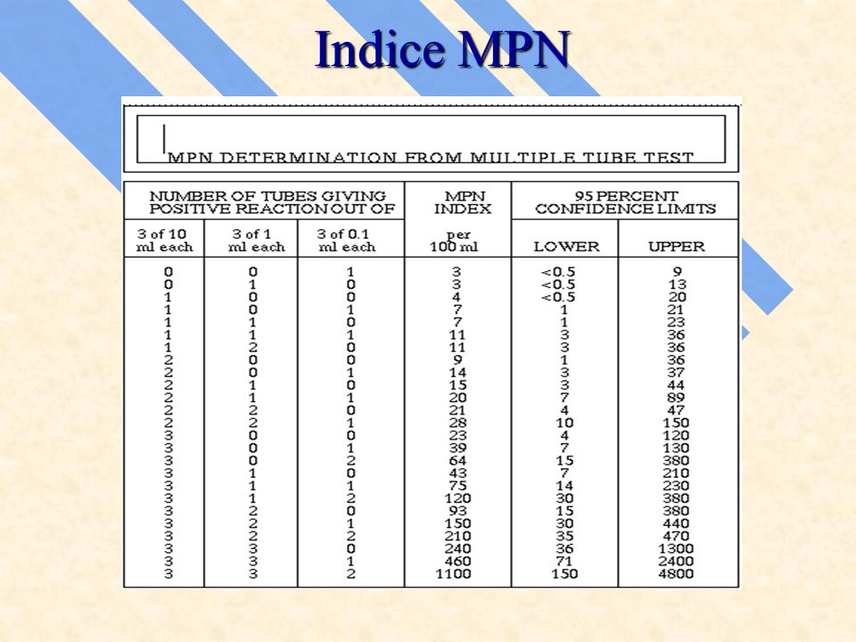 Indice MPN