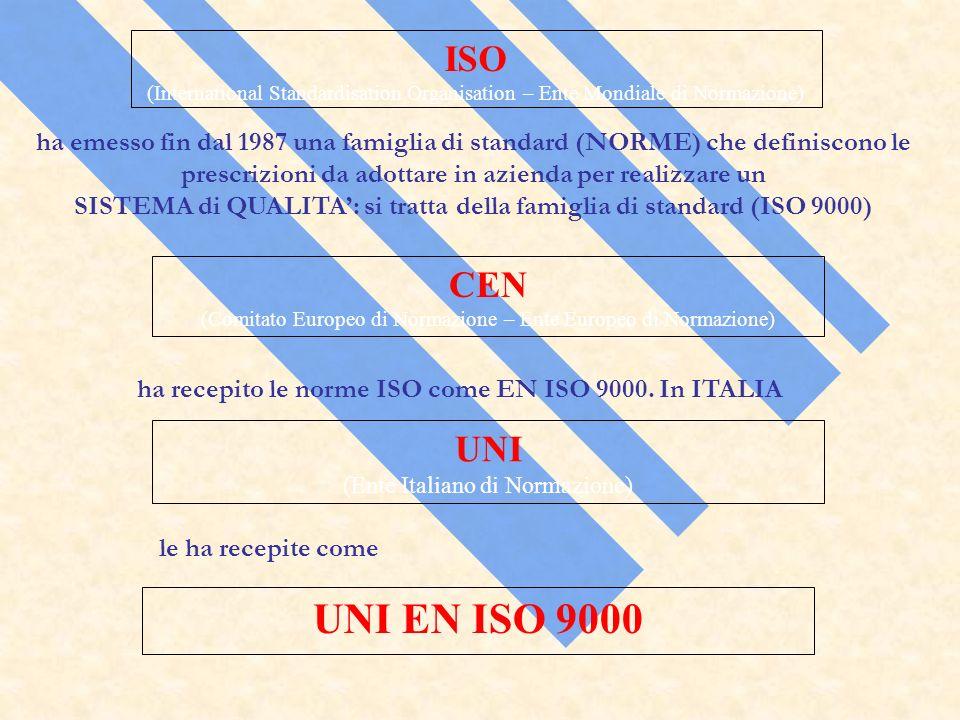 SISTEMA di QUALITA': si tratta della famiglia di standard (ISO 9000)
