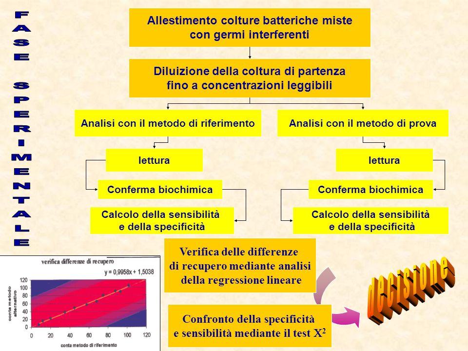 FASE SPERIMENTALE decisione Allestimento colture batteriche miste