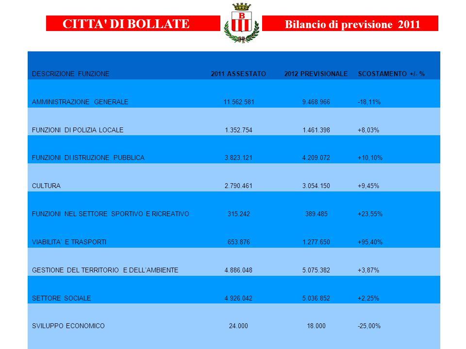 CITTA DI BOLLATE Bilancio di previsione 2011