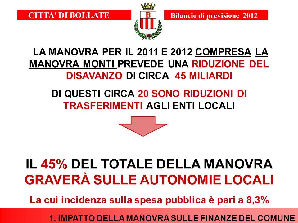 IL 45% DEL TOTALE DELLA MANOVRA GRAVERÀ SULLE AUTONOMIE LOCALI