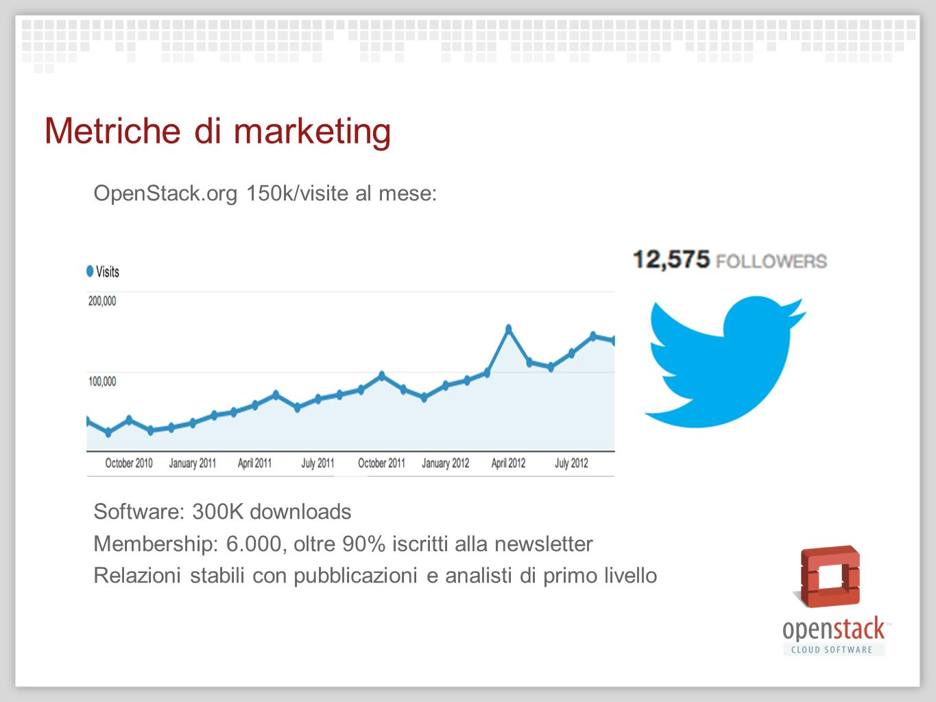 Metriche di marketing OpenStack.org 150k/visite al mese: