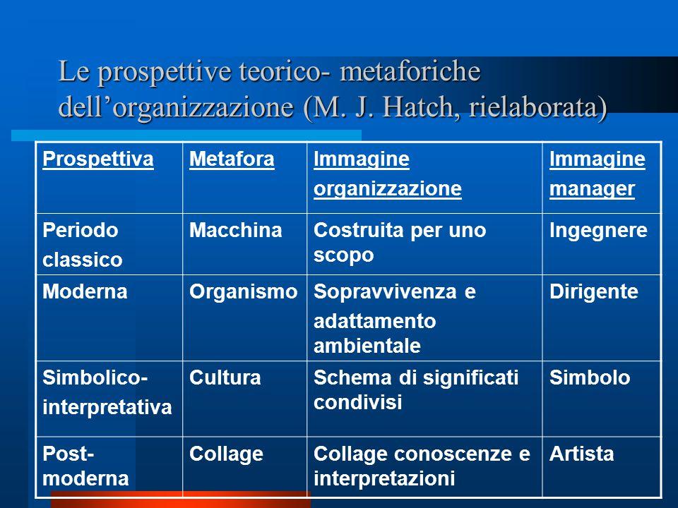 Le prospettive teorico- metaforiche dell'organizzazione (M. J