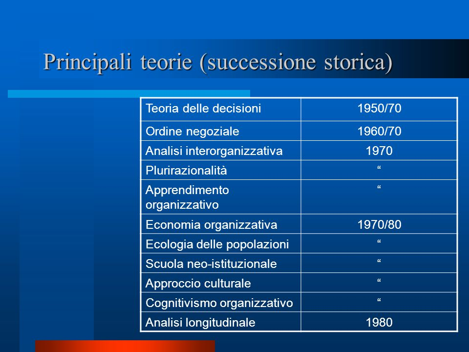 Principali teorie (successione storica)