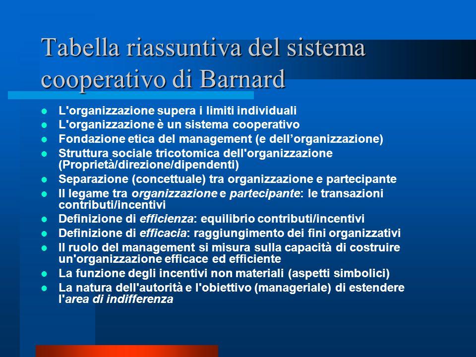 Tabella riassuntiva del sistema cooperativo di Barnard