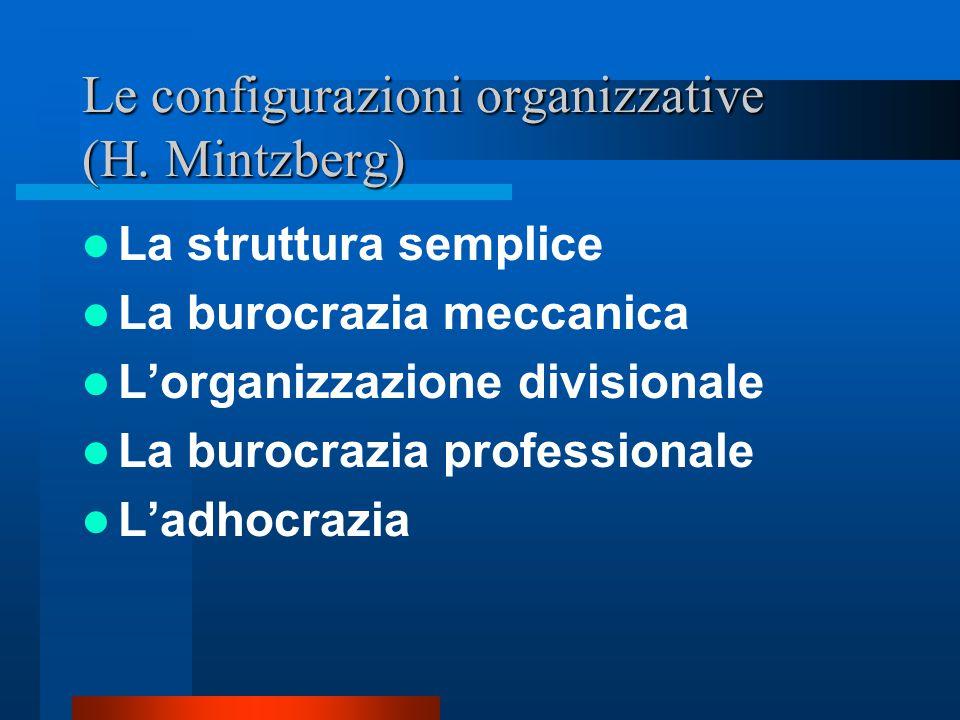 Le configurazioni organizzative (H. Mintzberg)
