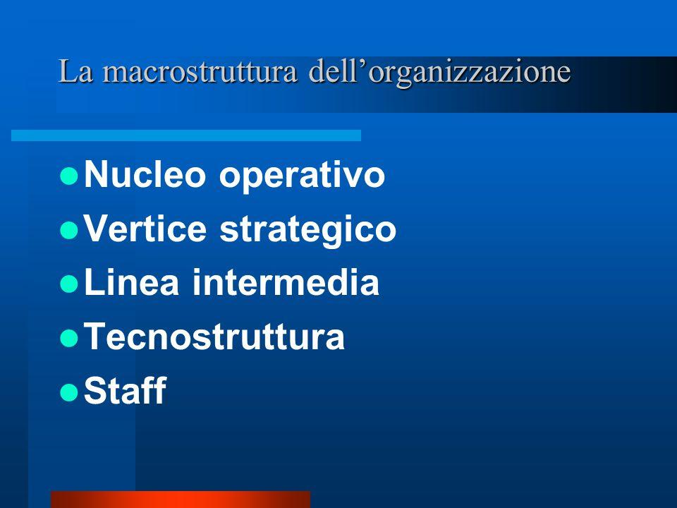 La macrostruttura dell'organizzazione