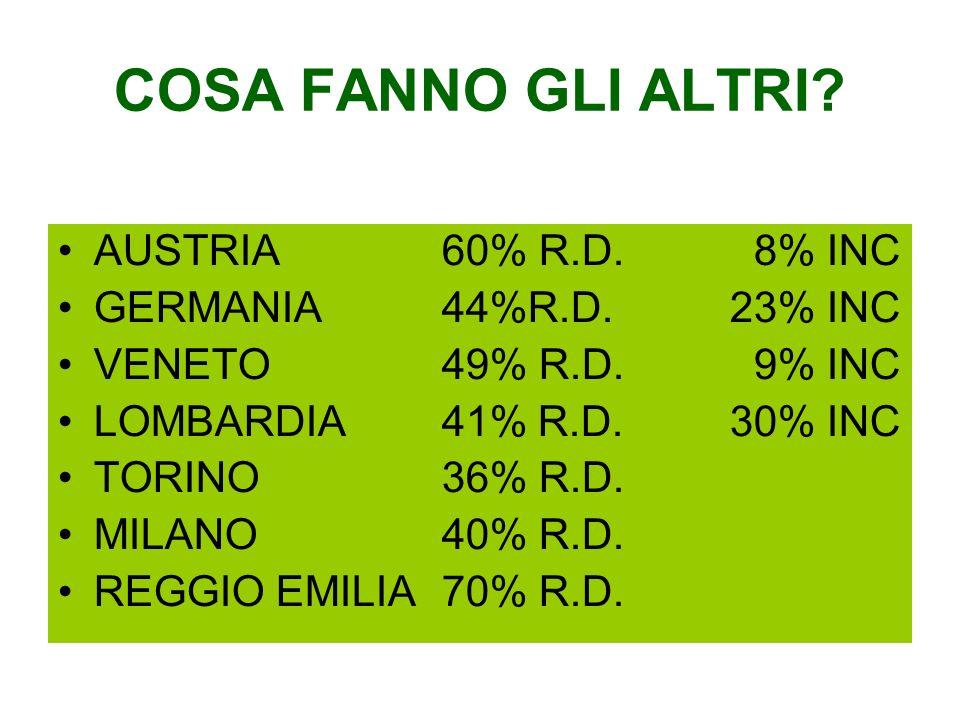 COSA FANNO GLI ALTRI AUSTRIA 60% R.D. 8% INC GERMANIA 44%R.D. 23% INC