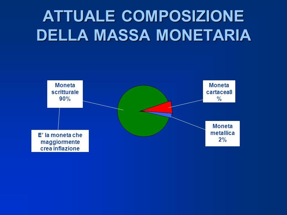 ATTUALE COMPOSIZIONE DELLA MASSA MONETARIA