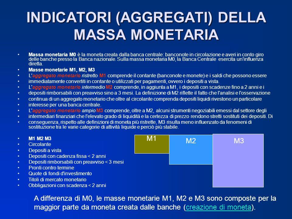 INDICATORI (AGGREGATI) DELLA MASSA MONETARIA
