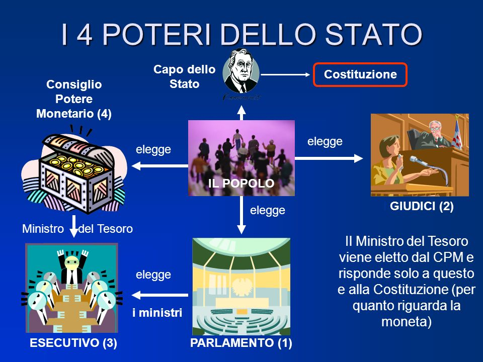 Consiglio Potere Monetario (4)
