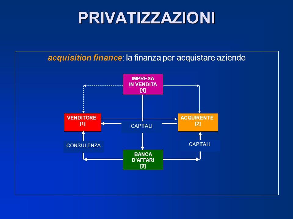 acquisition finance: la finanza per acquistare aziende