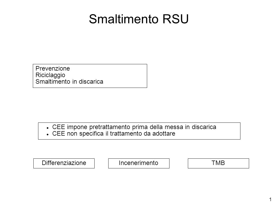 Smaltimento RSU Prevenzione Riciclaggio Smaltimento in discarica