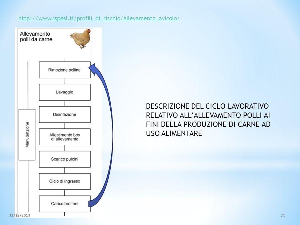 http://www.ispesl.it/profili_di_rischio/allevamento_avicolo/