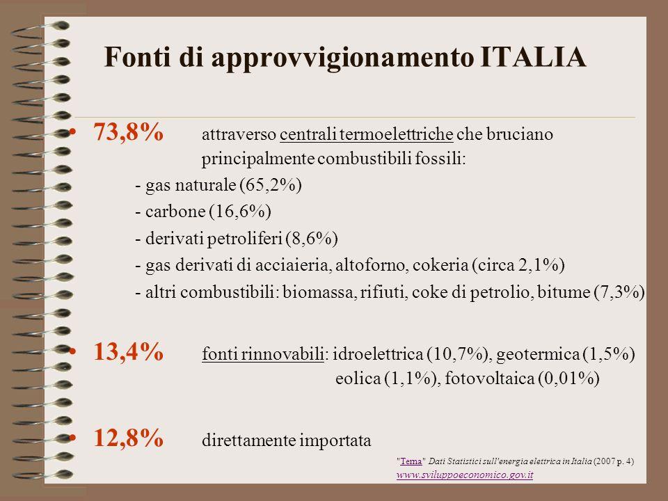 Fonti di approvvigionamento ITALIA