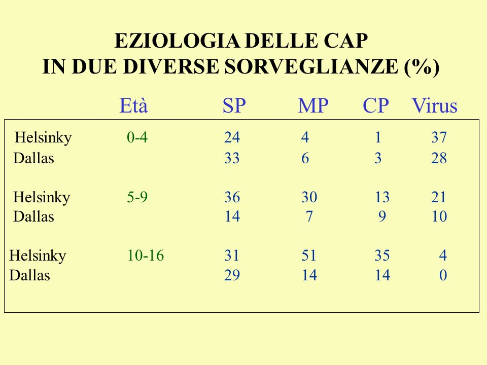 IN DUE DIVERSE SORVEGLIANZE (%)