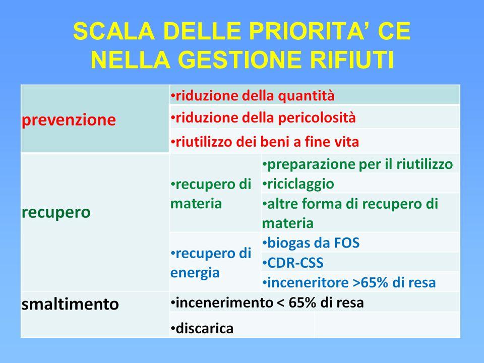 SCALA DELLE PRIORITA' CE NELLA GESTIONE RIFIUTI