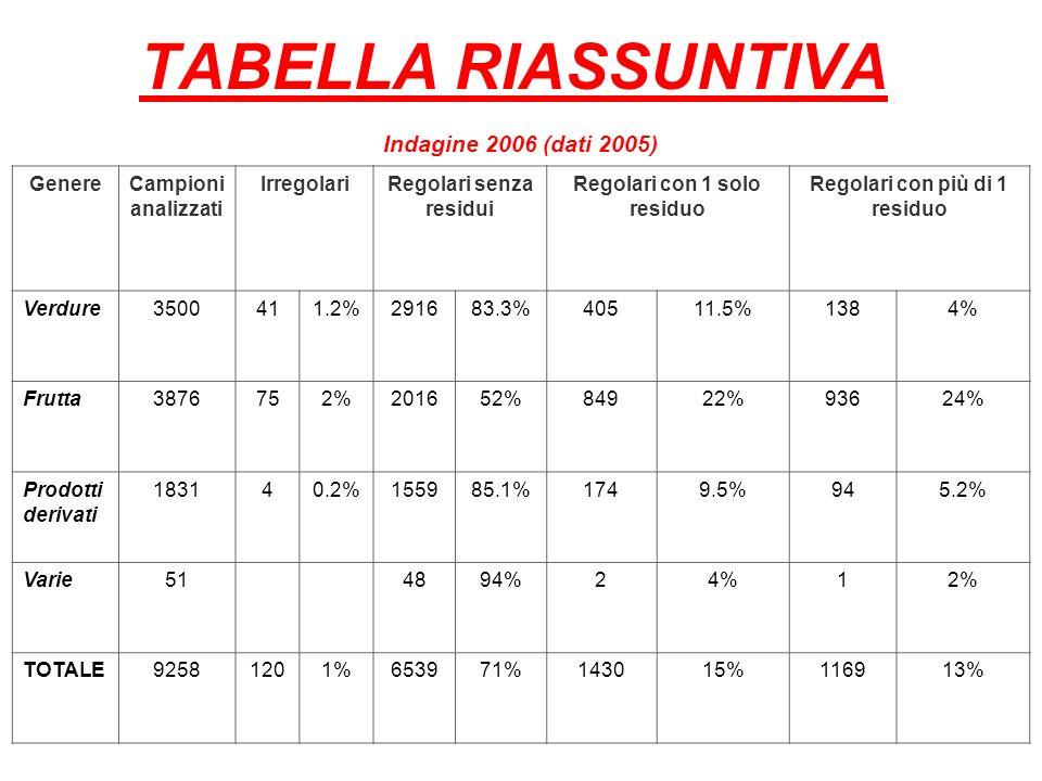 TABELLA RIASSUNTIVA Indagine 2006 (dati 2005) Genere