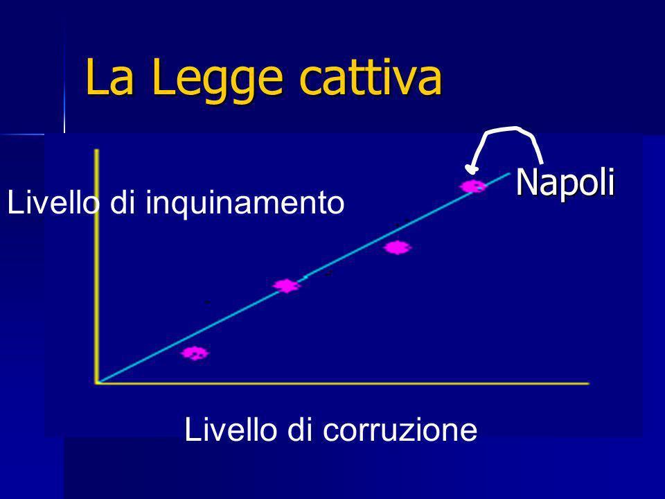 La Legge cattiva Napoli Livello di inquinamento Livello di corruzione