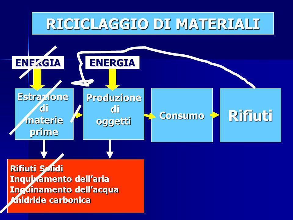 RICICLAGGIO DI MATERIALI