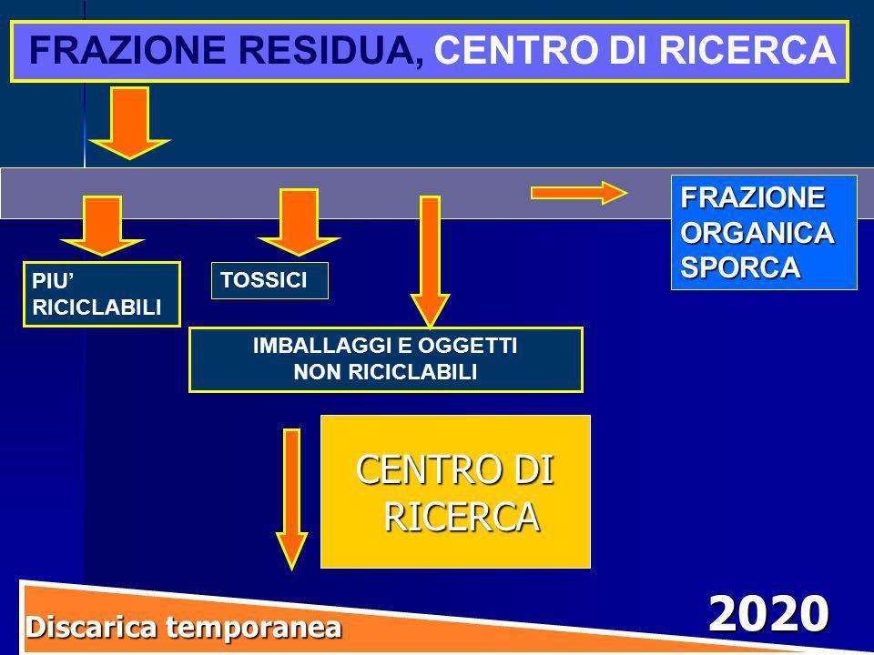 2020 CENTRO DI RICERCA FRAZIONE RESIDUA, CENTRO DI RICERCA FRAZIONE