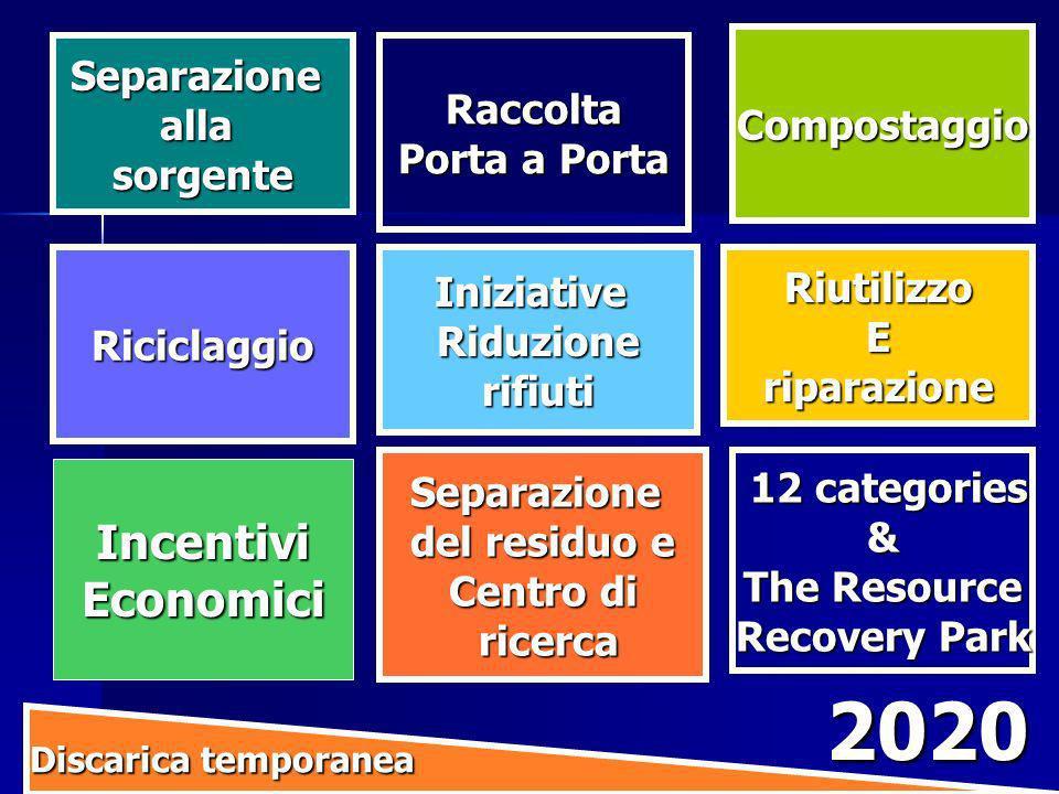 2020 Incentivi Economici Separazione Raccolta Compostaggio alla