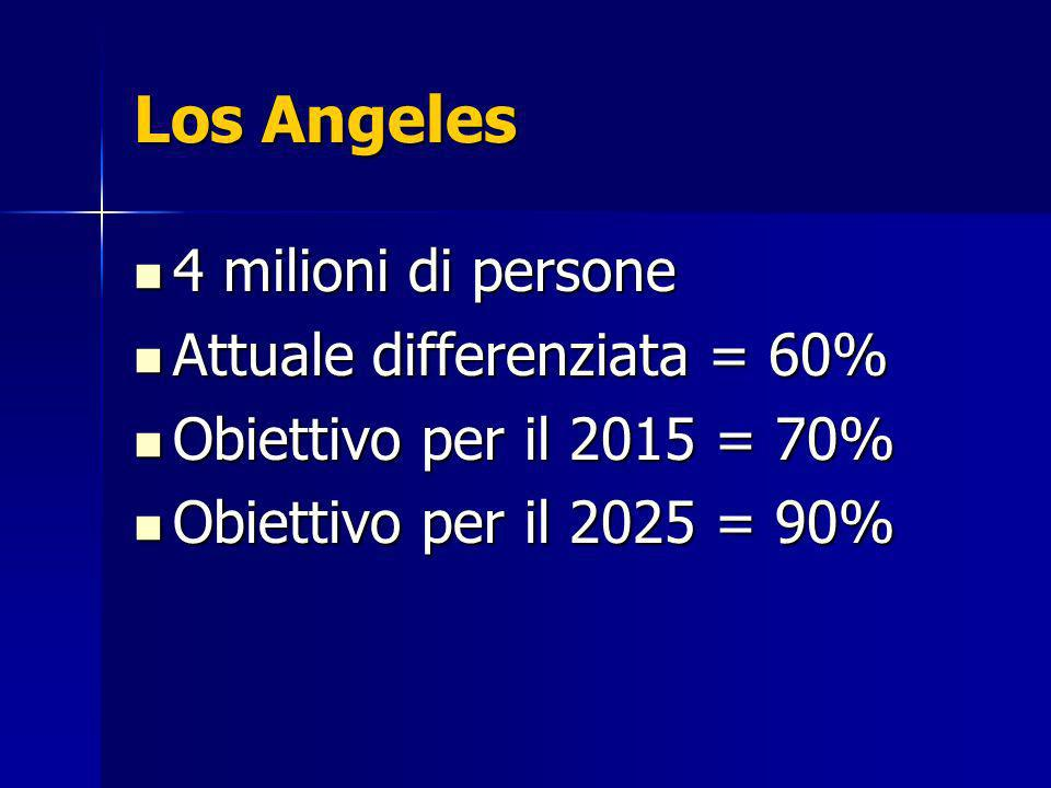 Los Angeles 4 milioni di persone Attuale differenziata = 60%