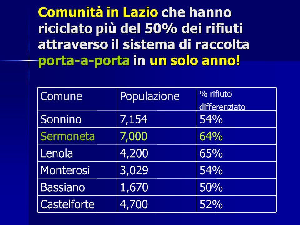 Comunità in Lazio che hanno riciclato più del 50% dei rifiuti attraverso il sistema di raccolta porta-a-porta in un solo anno!