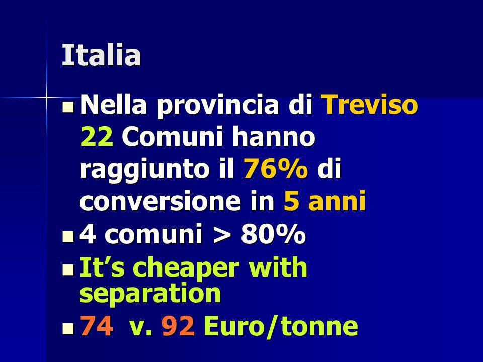 Italia Nella provincia di Treviso 22 Comuni hanno raggiunto il 76% di conversione in 5 anni. 4 comuni > 80%