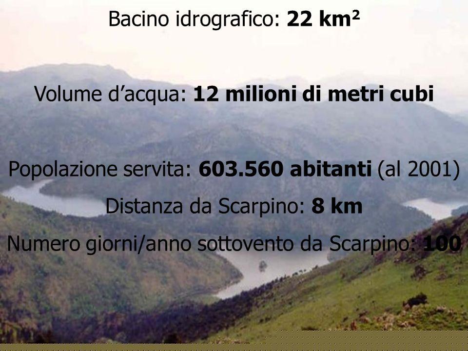 Bacino idrografico: 22 km2