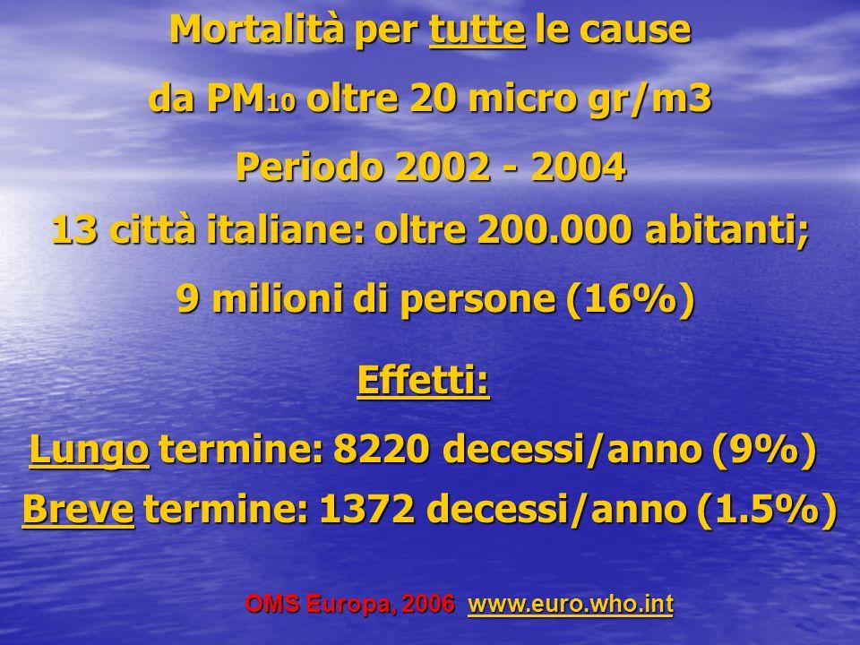Mortalità per tutte le cause da PM10 oltre 20 micro gr/m3