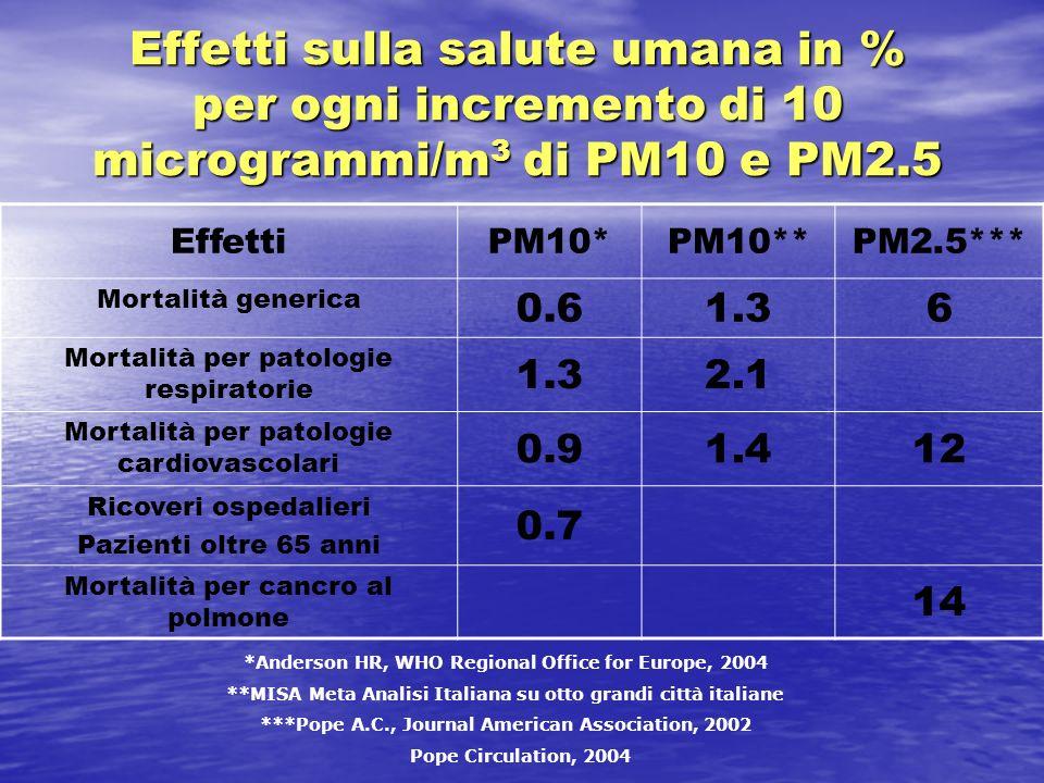 Effetti sulla salute umana in % per ogni incremento di 10 microgrammi/m3 di PM10 e PM2.5