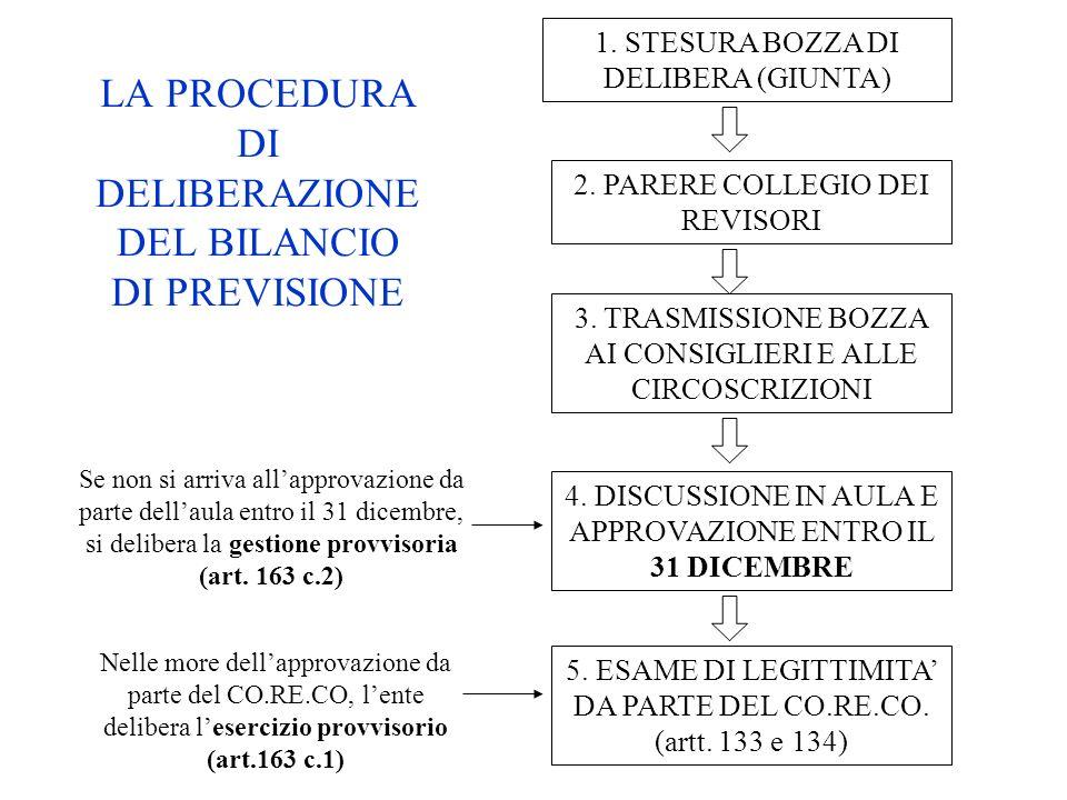 LA PROCEDURA DI DELIBERAZIONE DEL BILANCIO DI PREVISIONE