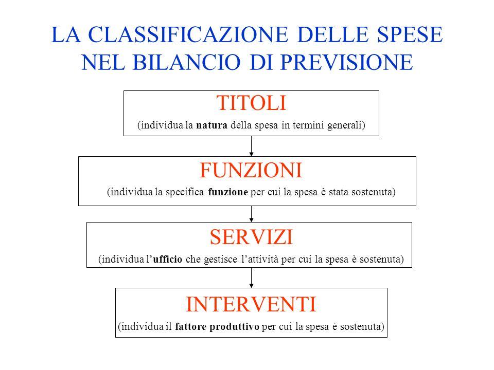 LA CLASSIFICAZIONE DELLE SPESE NEL BILANCIO DI PREVISIONE