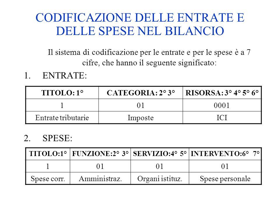 CODIFICAZIONE DELLE ENTRATE E DELLE SPESE NEL BILANCIO