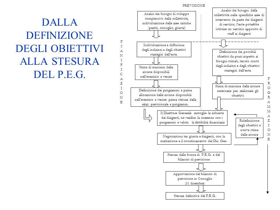 DALLA DEFINIZIONE DEGLI OBIETTIVI ALLA STESURA DEL P.E.G.