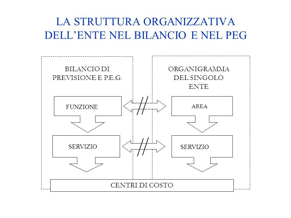LA STRUTTURA ORGANIZZATIVA DELL'ENTE NEL BILANCIO E NEL PEG