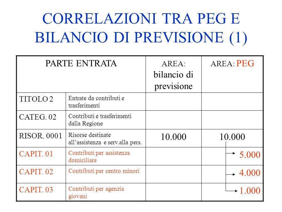 CORRELAZIONI TRA PEG E BILANCIO DI PREVISIONE (1)