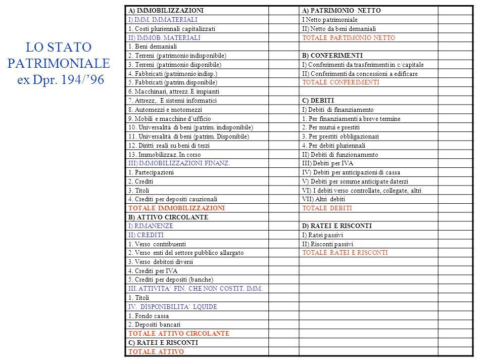 LO STATO PATRIMONIALE ex Dpr. 194/'96