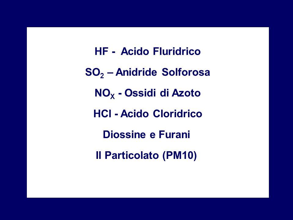 SO2 – Anidride Solforosa