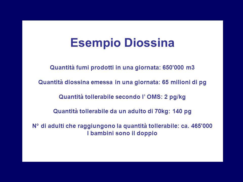 Esempio Diossina Quantità fumi prodotti in una giornata: 650 000 m3